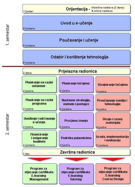 shema kolegija E-learning akademije